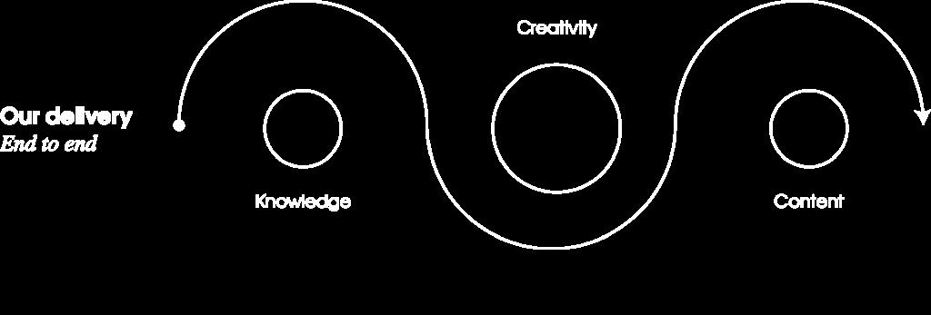 creative-agency-london-analysis-optimisation-1