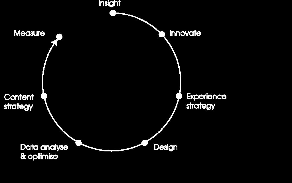 creative-agency-london-strategy-1
